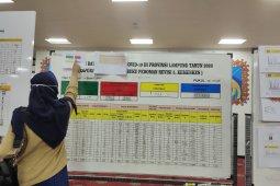 Kasus COVID-19 Lampung bertambah 119 orang, total jadi 7.131 kasus