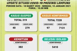 Jumlah pasien positif COVID-91 di Lampung bertambah 97