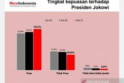 Survei: Kepuasan terhadap Jokowi masih tinggi meski COVID-19 masih tinggi