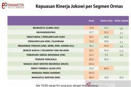 Survei: NU dan Muhammadiyah puas dengan kinerja Presiden Joko Widodo