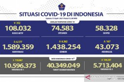 Indonesia adds 6,177 COVID-19 cases, 6,362 recoveries