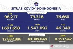 8.151.942 penduduk Indonesia telah menerima vaksin COVID-19 dosis lengkap
