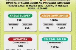 Kasus terpapar COVID-19 di Lampung bertambah 29 orang
