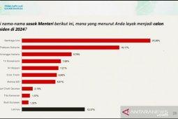 Survei: empat menteri berelektabilitas tertinggi