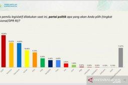 Survei: Demokrat masuk tiga besar elektabilitas partai tertinggi