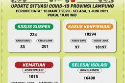 Kasus kematian akibat COVID-19 di Lampung bertambah 13