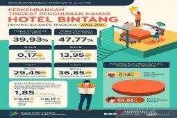 BPS sebut Tingkat hunian hotel berbintang di Sultra naik  0,17 poin
