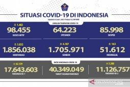 11.126.757 warga Indonesia telah menerima vaksin COVID-19 dosis lengkap