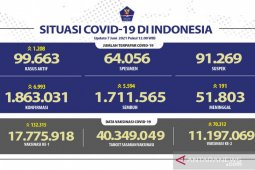Positif COVID-19 di Indonesia bertambah 6.993 kasus dan sembuh 5.594 orang