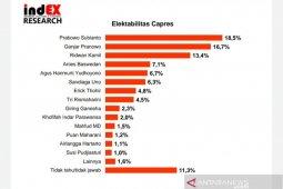Survei IndEX:  Ganjar 16,7 persen, Puan Maharani 1,2 persen