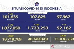 11.436.259 warga Indonesia telah menerima vaksin COVID-19 dosis lengkap