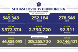Kasus positif COVID-19 paling tinggi terjadi di Jabar pada Jumat