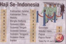 Daftar Tunggu Haji Kalsel Paling Lama