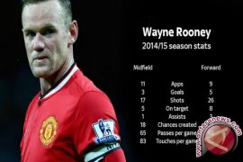 Wayne Rooney vs Harry Kane