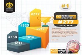 Peringkat UI Naik Ke Posisi 277 Dunia