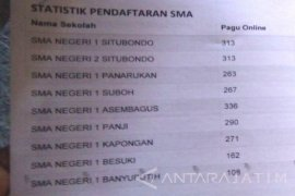 PPDB SMA/SMK di Situbondo Belum Mencapai Pagu