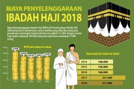 Biaya Penyelenggaraan Ibadah Haji 2018