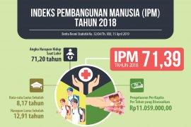 IPM  Banten naik 0,53 poin