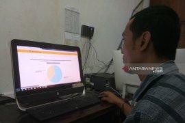 Situng KPU Tapsel: Jokowi-Ma,ruf 38,14 persen, Prabowo-Sandi 61,86 persen