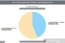 Berdasarkan situng KPU, selisih Jokowi dan Prabowo 6,6 juta suara