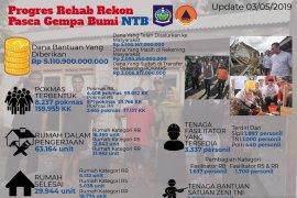 Pemerintah selesaikan pengerjaan 29.944 rumah korban gempa NTB