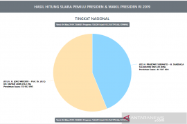 Situng KPU 66,17 persen, Jokowi-Ma'ruf jaga jarak 12 juta suara