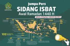 Kemenag gelar sidang Isbat penentuan awal Ramadhan pada Minggu sore
