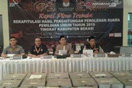 Perolehan suara Prabowo-Sandi unggul 63,8 persen di Kabupaten Bekasi