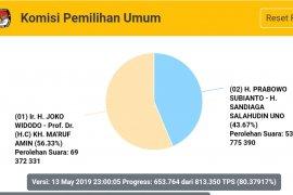 Situng KPU capai lebih dari 80 persen TPS