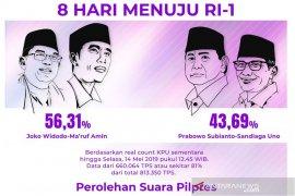 Situng KPU 81,76 persen, Jokowi-Ma'ruf raih 70,4 juta suara