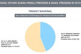 KPU: Data Situng capres cakup 83,28 persen TPS