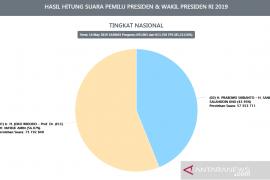 Situng KPU 85,21 persen, Jokowi pertahankan jarak keunggulan atas Prabowo
