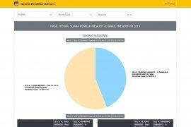 Situng KPU 85,81 persen, pasangan Jokowi-Amin peroleh 73,68 juta suara