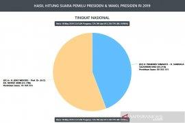 Situng KPU 89,1 persen, paslon Jokowi-Ma'ruf peroleh 76 juta suara