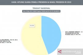 Situng KPU 90,4 persen, Paslon Jokowi-Ma'ruf unggul 15,7 juta suara