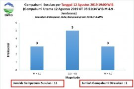 Jember diguncang gempa susulan setelah gempa Bali