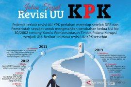 UGM  ajukan uji materi hasil revisi UU KPK ke MK