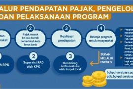 Pendapatan pajak daerah Surabaya 2019 ditargetkan tercapai Rp4 triliun