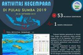 Sepekan 53 kali gempa getarkan Sumba