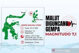 Gempa 7,1 di Maluku Utara akibat subduksi lempeng Laut Filipina
