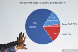 Kasus HAM berat, publik ragu Jokowi mampu selesaikan