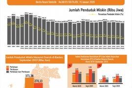 Jumlah Penduduk Miskin Di Banten Berkurang 13,04 Ribu Orang