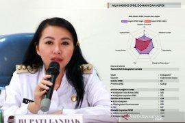 """Indeks SPBE Pemkab Landak meningkat dengan predikat """"cukup"""""""