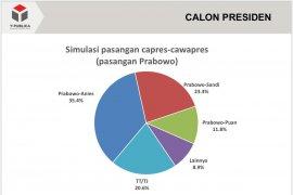 Survei: Prabowo-Anies lebih unggul dibanding Prabowo-Puan