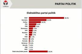 Survei: PDI Perjuangan masih unggul di Pemilu 2024