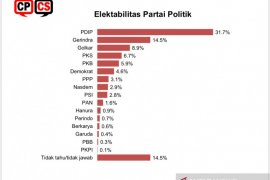 Elektabilitas PDIP paling tinggi dalam survei CPCS