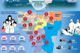 Jakarta Selatan tunggu pemberitahuan resmi tes massal COVID-19 bagi masyarakat