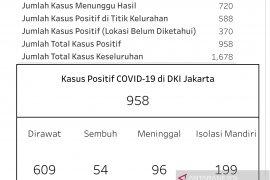 Jumlah pasien COVID-19 di DKI Jakarta hampir 1.000  orang