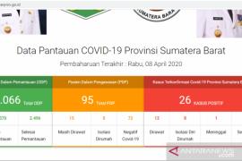 Empat pasien positif COVID-19 dinyatakan sembuh di Sumbar