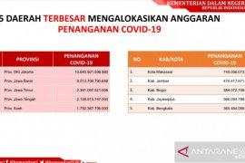 Jember anggarkan Rp479,4 miliar untuk penanganan COVID-19, terbesar kedua se-Indonesia
